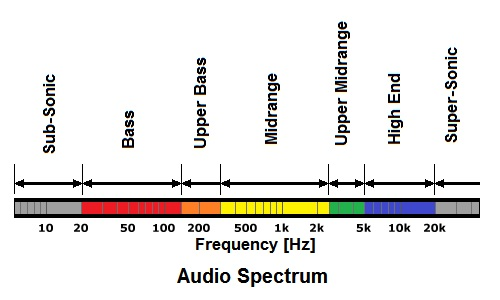 Stock Image Sound Wave Image3492571 in addition Electromag ic radiation furthermore Waves Review furthermore Page4787 in addition 35653 The Smart Home Radio Protocols War. on radio frequency graph