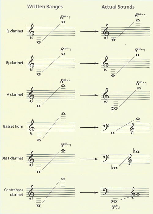 ranges of the various kinds of clarinet