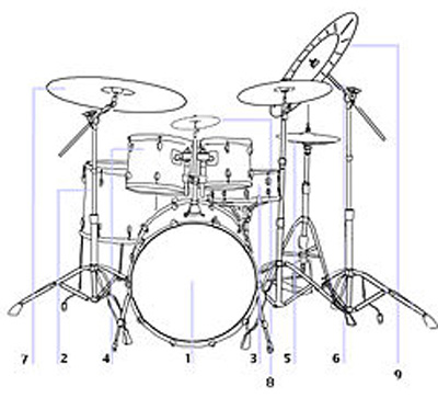 drum kit diagram drum kit drum set diagram #7