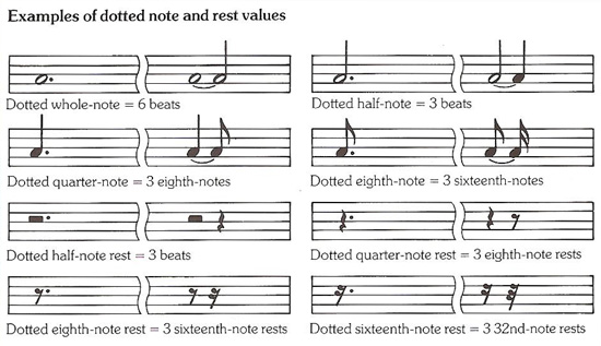examples of dotted notes and rest values