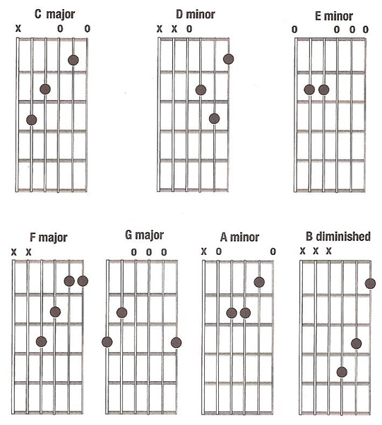 Guitar guitar chords qing tian : Guitar : guitar chords key of c Guitar Chords plus Guitar Chords ...
