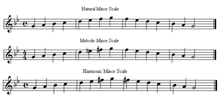 natural minor scales piano pdf