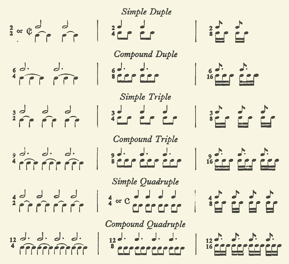 how to read time signature